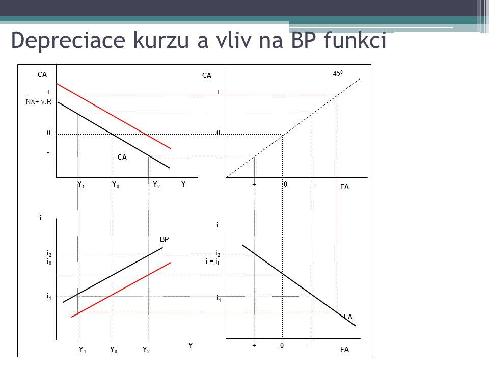 Zvýšení světové úrokové míry a vliv na BP funkci Y 1 Y 0 CA YY2Y2 + 0 - + 0 – Y 1 Y 0 BP Y Y2Y2 i +0 – i FA i1i1 i 2 i = i f i1i1 i2i0i2i0 +0- +0- NX+ v.R 45 0 FA