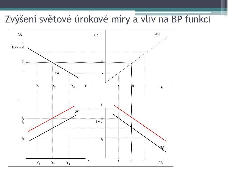 Zvýšení světové úrokové míry a vliv na BP funkci Y 1 Y 0 CA YY2Y2 + 0 - + 0 – Y 1 Y 0 BP Y Y2Y2 i +0 – i FA i1i1 i 2 i = i f i1i1 i2i0i2i0 +0- +0- NX+