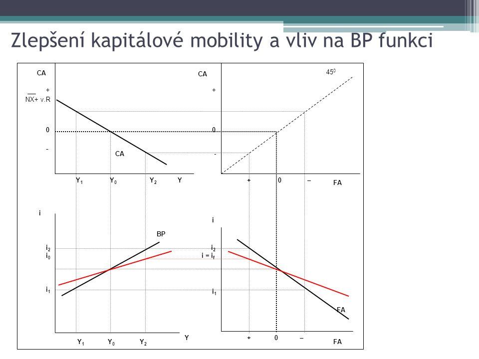 Zlepšení kapitálové mobility a vliv na BP funkci Y 1 Y 0 CA YY2Y2 + 0 - + 0 – Y 1 Y 0 BP Y Y2Y2 i +0 – i FA i1i1 i 2 i = i f i1i1 i2i0i2i0 +0- +0- NX+