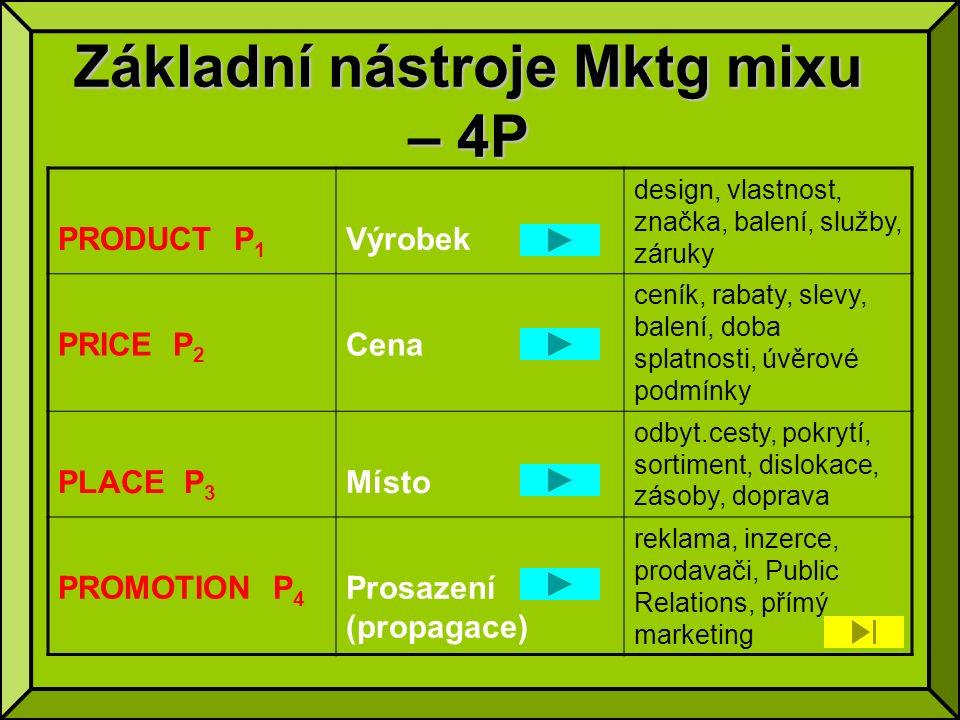 Základní nástroje Mktg mixu – 4P PRODUCT P 1 Výrobek design, vlastnost, značka, balení, služby, záruky PRICE P 2 Cena ceník, rabaty, slevy, balení, doba splatnosti, úvěrové podmínky PLACE P 3 Místo odbyt.cesty, pokrytí, sortiment, dislokace, zásoby, doprava PROMOTION P 4 Prosazení (propagace) reklama, inzerce, prodavači, Public Relations, přímý marketing