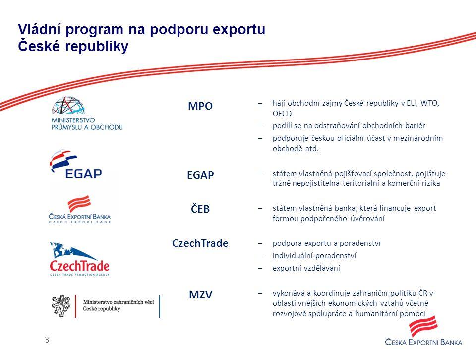 Vládní program na podporu exportu České republiky MPO EGAP ČEB CzechTrade MZV 3 –hájí obchodní zájmy České republiky v EU, WTO, OECD –podílí se na ods