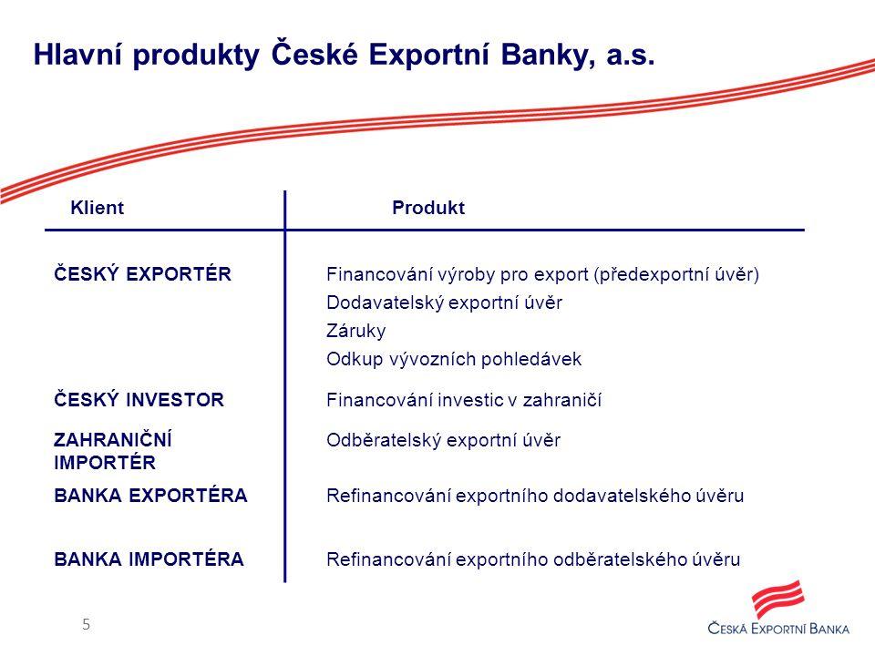 Hlavní produkty České Exportní Banky, a.s. 5 Klient Produkt ČESKÝ EXPORTÉR Financování výroby pro export (předexportní úvěr) Dodavatelský exportní úvě