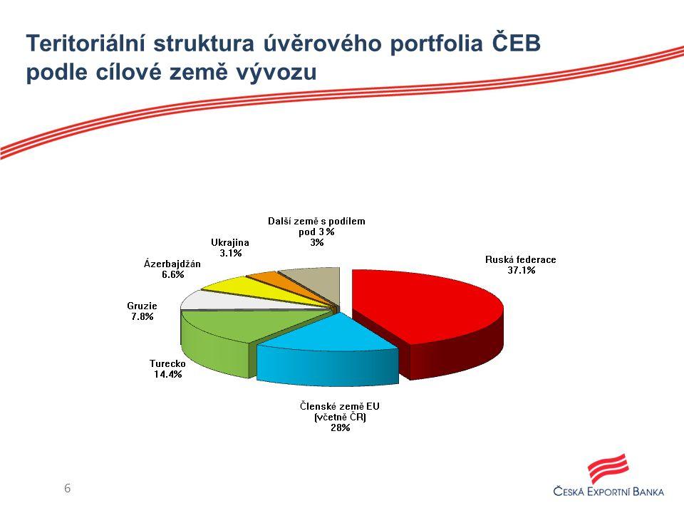 Teritoriální struktura úvěrového portfolia ČEB podle cílové země vývozu 6