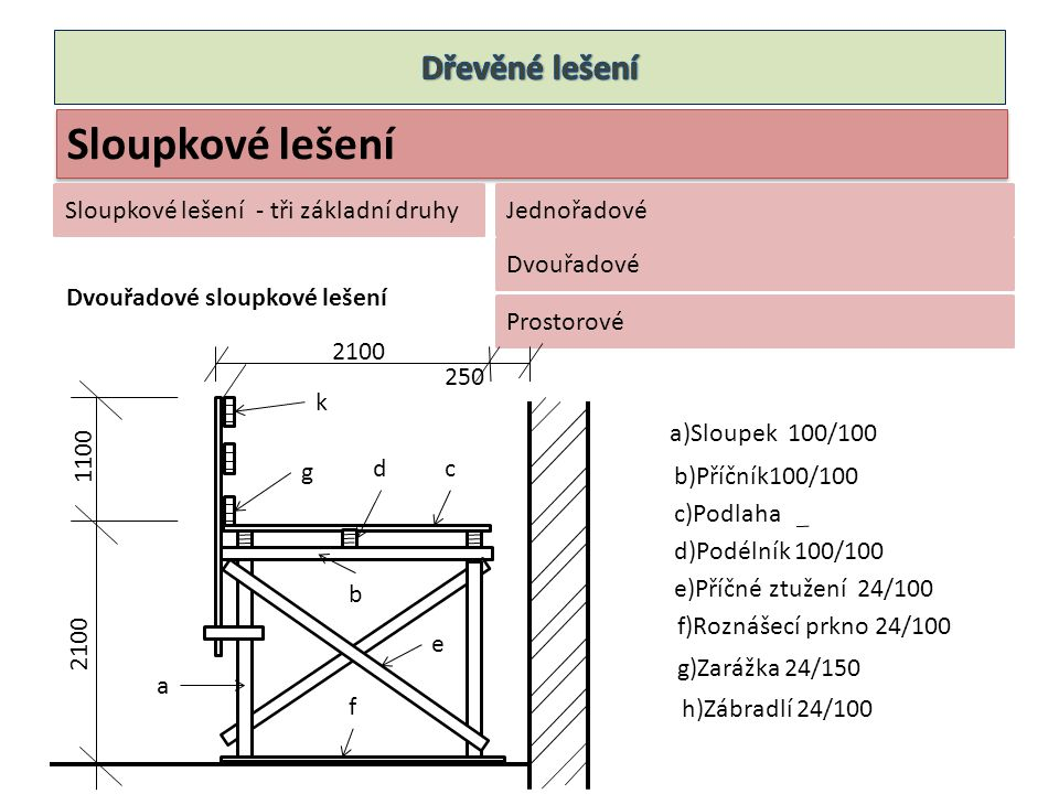 - jednořadové - dvouřadové - prostorové Z podlahových dílců nebo z fošen Dřevěné lešeňové kozy Stejné jako pro kreslení dřevěných konstrukcí Jednopatrové Dvoupatrové