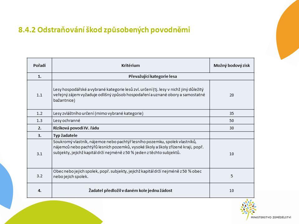 8.4.2 Odstraňování škod způsobených povodněmi PořadíKritériumMožný bodový zisk 1.Převažující kategorie lesa 1.1 Lesy hospodářské a vybrané kategorie lesů zvl.