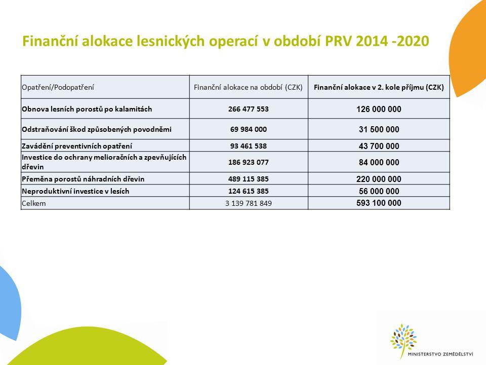Finanční alokace lesnických operací v období PRV 2014 -2020 Opatření/PodopatřeníFinanční alokace na období (CZK)Finanční alokace v 2.