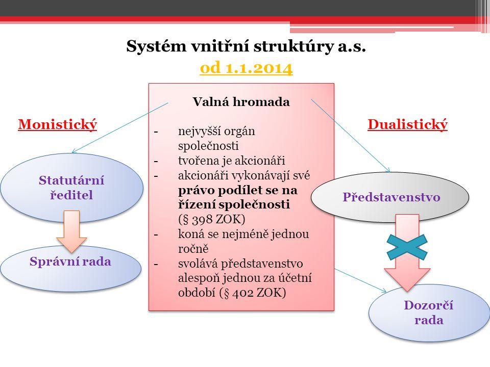 Systém vnitřní struktúry a.s.