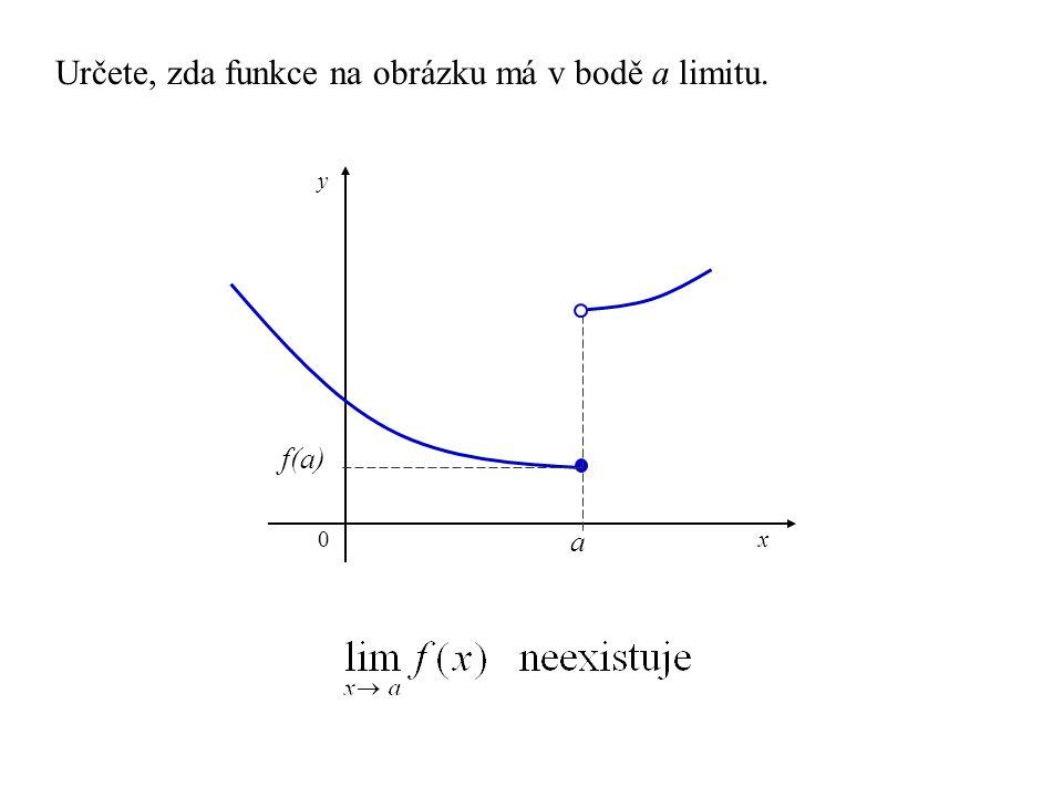 f(a) y a x0 Určete, zda funkce na obrázku má v bodě a limitu.
