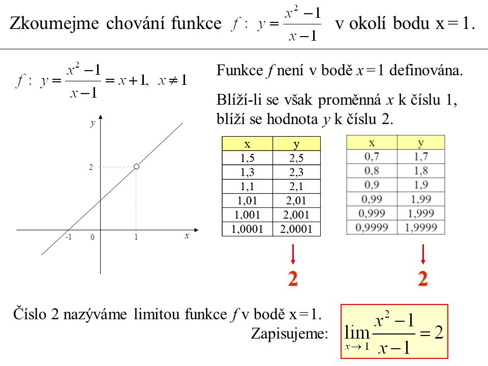 Zkoumejme chování funkce v okolí bodu x = 1. Funkce f není v bodě x = 1 definována. Blíží-li se však proměnná x k číslu 1, blíží se hodnota y k číslu