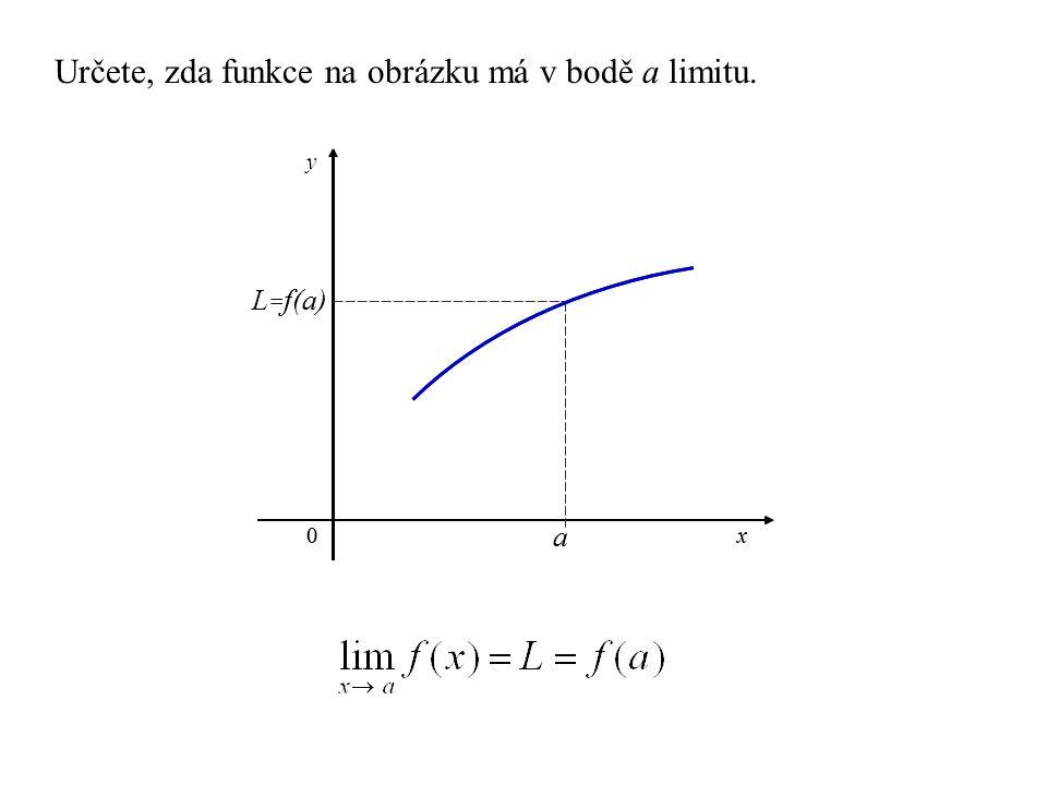 a x y 0 f(a) a x0 L = f(a) Určete, zda funkce na obrázku má v bodě a limitu.