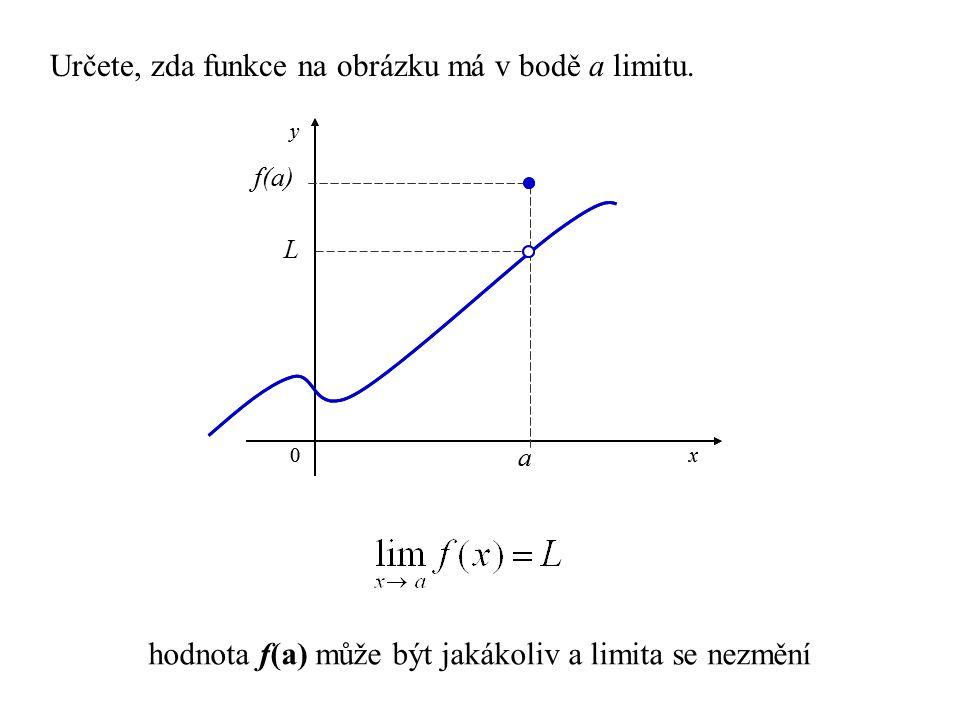hodnota f(a) může být jakákoliv a limita se nezmění a x y 0 L f(a) Určete, zda funkce na obrázku má v bodě a limitu. a x y 0 f(a)