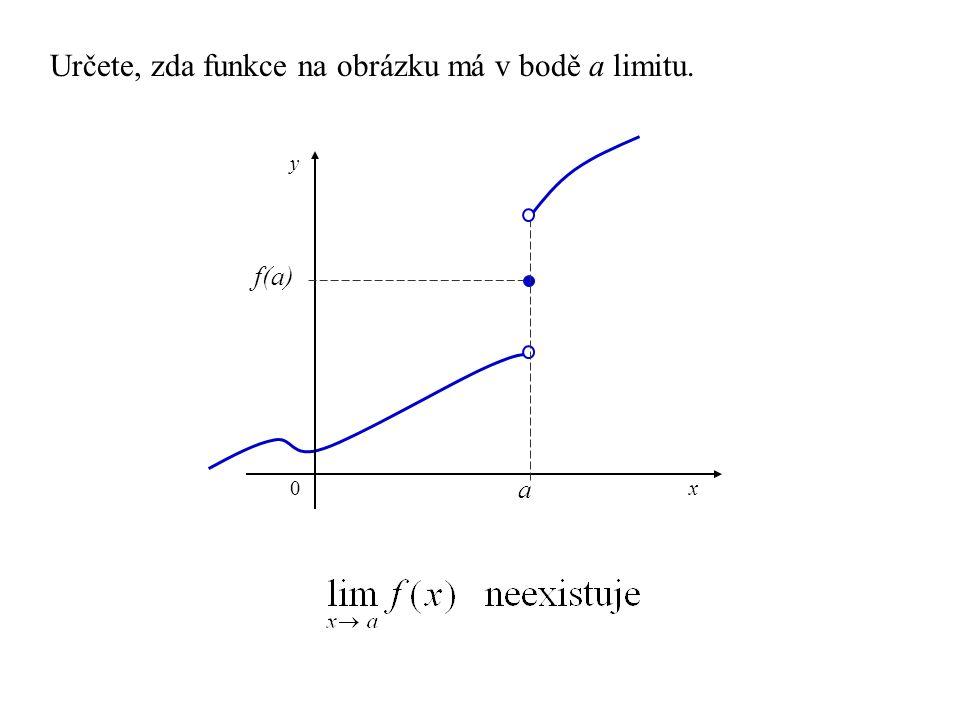 a x y 0 f(a) Určete, zda funkce na obrázku má v bodě a limitu.