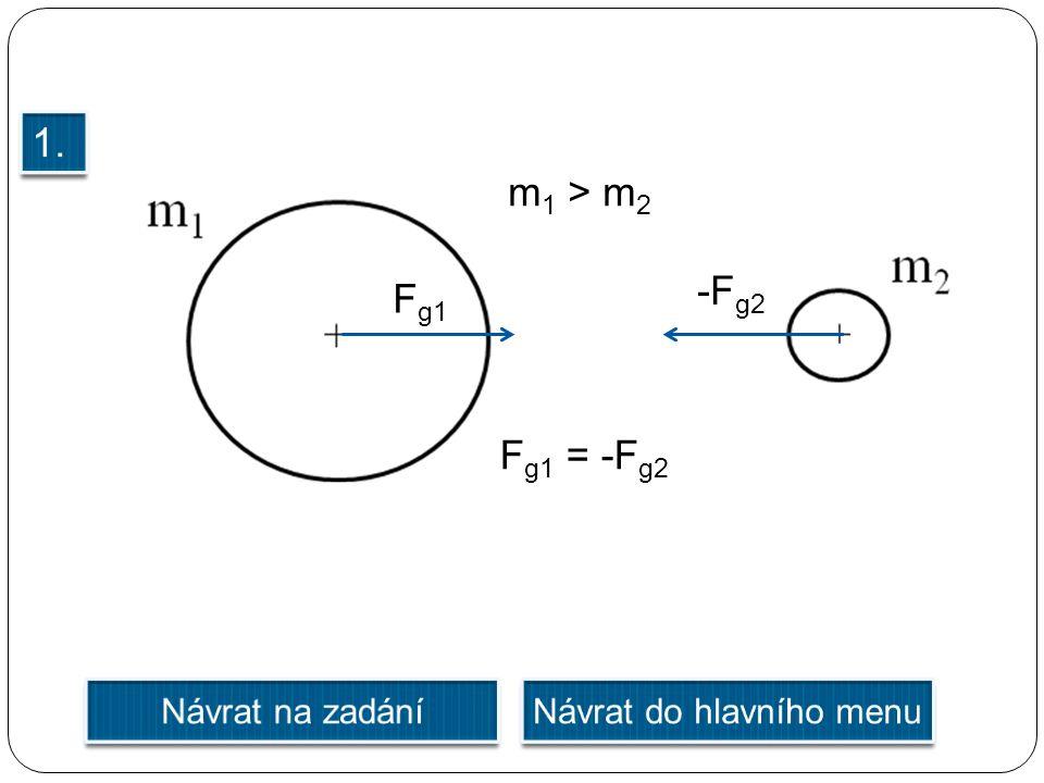 F g1 -F g2 F g1 = -F g2 m 1 > m 2