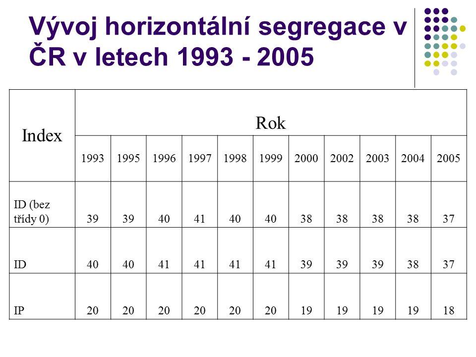 Vývoj horizontální segregace v ČR v letech 1993 - 2005 Index Rok 19931995199619971998199920002002200320042005 ID (bez třídy 0)39 404140 38 37 ID40 41 39 3837 IP20 19 18