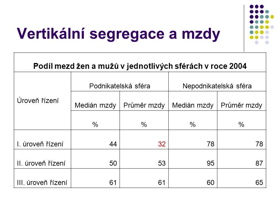 Vertikální segregace a mzdy Podíl mezd žen a mužů v jednotlivých sférách v roce 2004 Úroveň řízení Podnikatelská sféraNepodnikatelská sféra Medián mzdyPrůměr mzdyMedián mzdyPrůměr mzdy %% I.