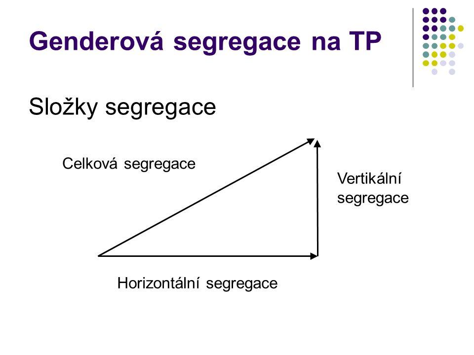 Genderová segregace na TP Složky segregace Horizontální segregace Vertikální segregace Celková segregace