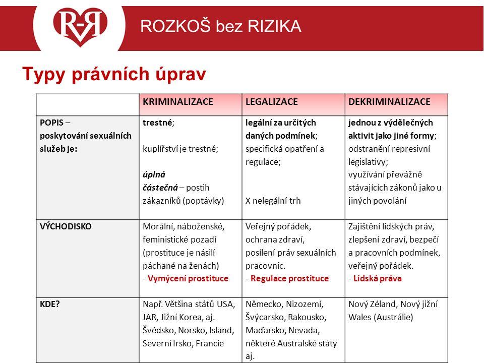 Právní úprava v ČR - kam směřujeme.