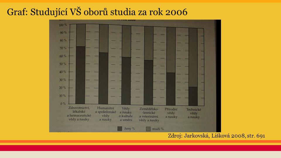Graf: Studující VŠ oborů studia za rok 2006 Zdroj: Jarkovská, Lišková 2008, str. 691