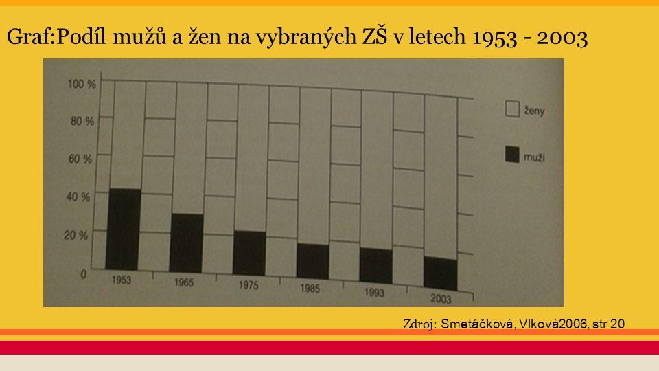 Graf:Podíl mužů a žen na vybraných ZŠ v letech 1953 - 2003 Zdroj: Smetáčková, Vlková2006, str 20