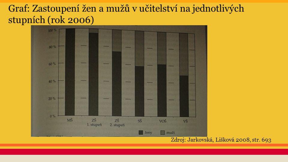 Graf: Zastoupení žen a mužů v učitelství na jednotlivých stupních (rok 2006) Zdroj: Jarkovská, Lišková 2008, str. 693