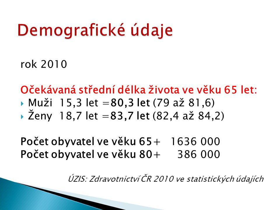 rok 2010 Očekávaná střední délka života ve věku 65 let:  Muži 15,3 let =80,3 let (79 až 81,6)  Ženy 18,7 let =83,7 let (82,4 až 84,2) Počet obyvatel ve věku 65+ 1636 000 Počet obyvatel ve věku 80+ 386 000 ÚZIS: Zdravotnictví ČR 2010 ve statistických údajích