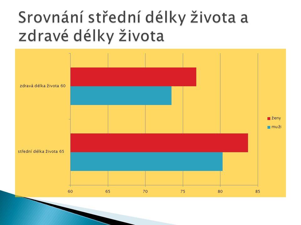 Česká republika drží evropský primát spolu s Finskem –má nejpočetnější skupinu lidí ve věku 50 –64 let.