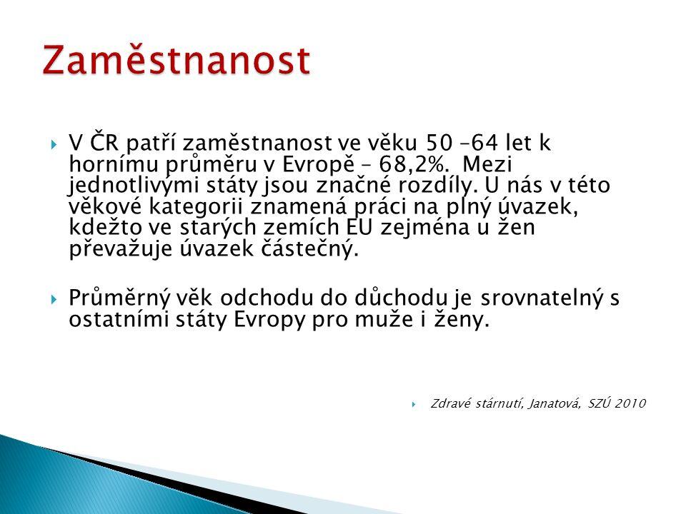  V ČR patří zaměstnanost ve věku 50 –64 let k hornímu průměru v Evropě – 68,2%.