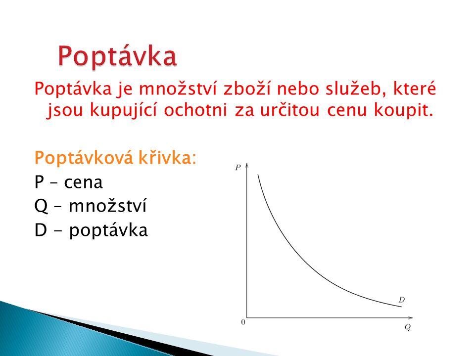 Poptávka je množství zboží nebo služeb, které jsou kupující ochotni za určitou cenu koupit. Poptávková křivka: P – cena Q – množství D - poptávka