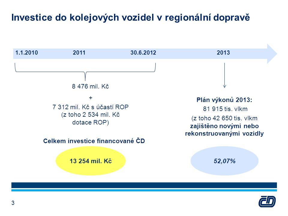 52,07% Investice do kolejových vozidel v regionální dopravě 3 1.1.2010201130.6.20122013 8 476 mil.