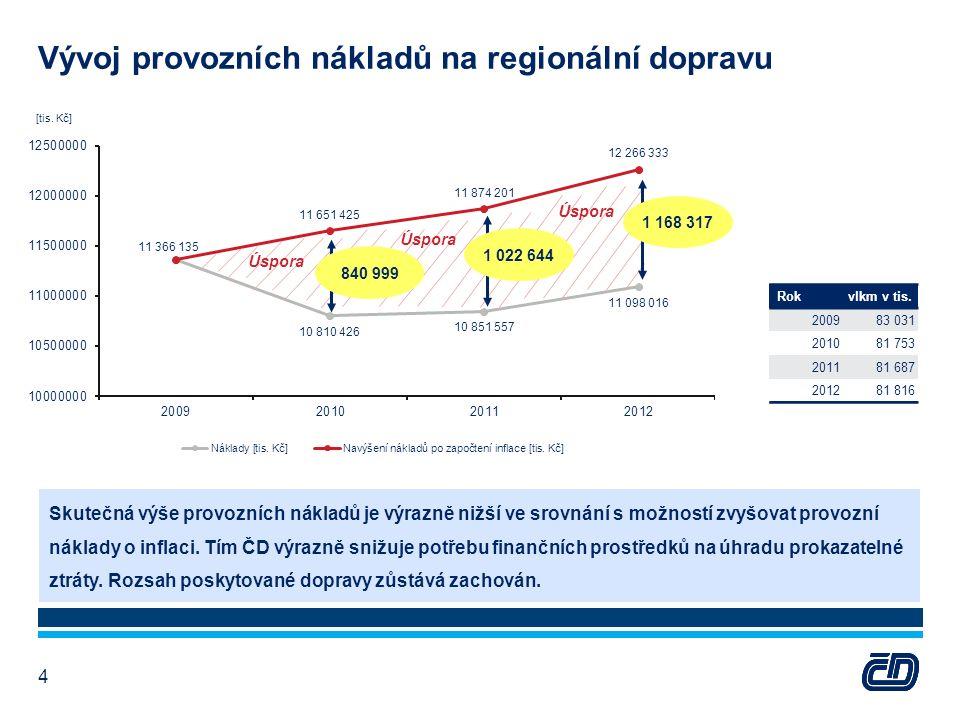 Vývoj provozních nákladů na regionální dopravu 4 Rokvlkm v tis.