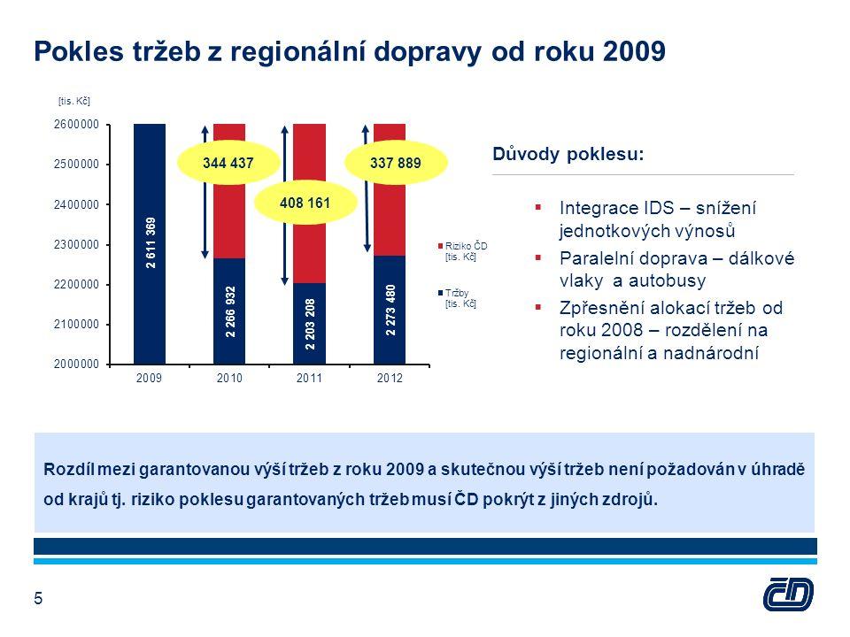 Rozdíl mezi garantovanou výší tržeb z roku 2009 a skutečnou výší tržeb není požadován v úhradě od krajů tj.
