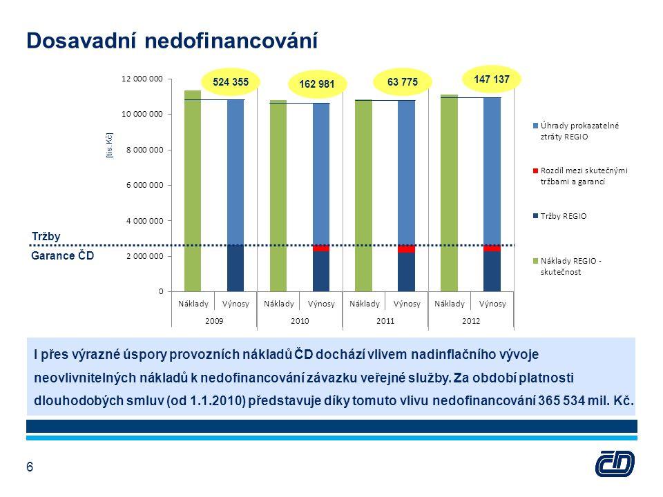 Poplatek za užití dopravní cesty vyhlašuje přídělce kapacity na základě cenového výměru vydávaného MF.