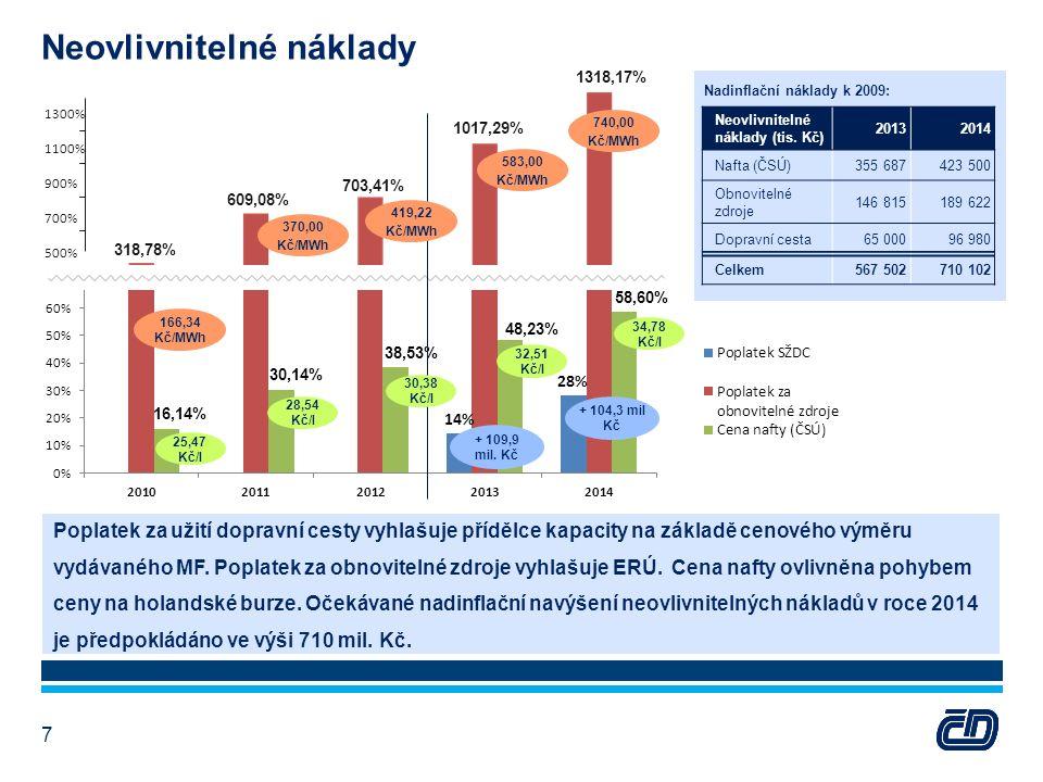 Oblasti k diskusi  Řešení neovlivnitelných nákladů  Memorandum – řešení inflačního navýšení nákladů (včetně roku 2014 chybí inflační navýšení podílu státu ve výši 421,2 mil.