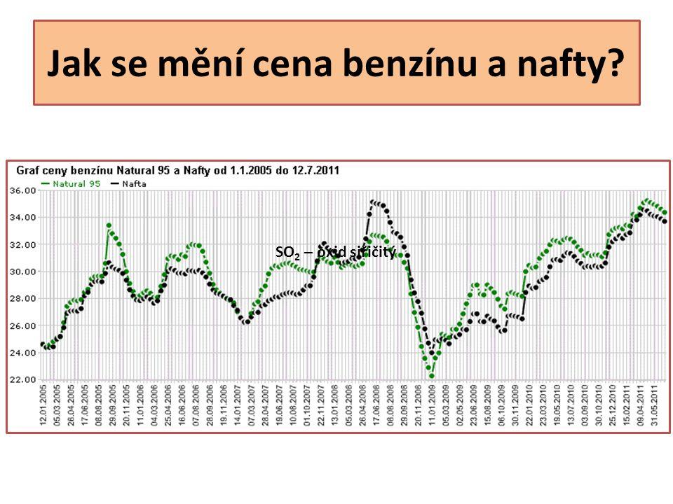 Jak se mění cena benzínu a nafty? SO 2 – oxid siřičitý