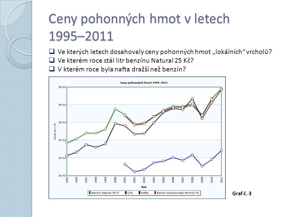 """Ceny pohonných hmot v letech 1995–2011  Ve kterých letech dosahovaly ceny pohonných hmot """"lokálních vrcholů."""