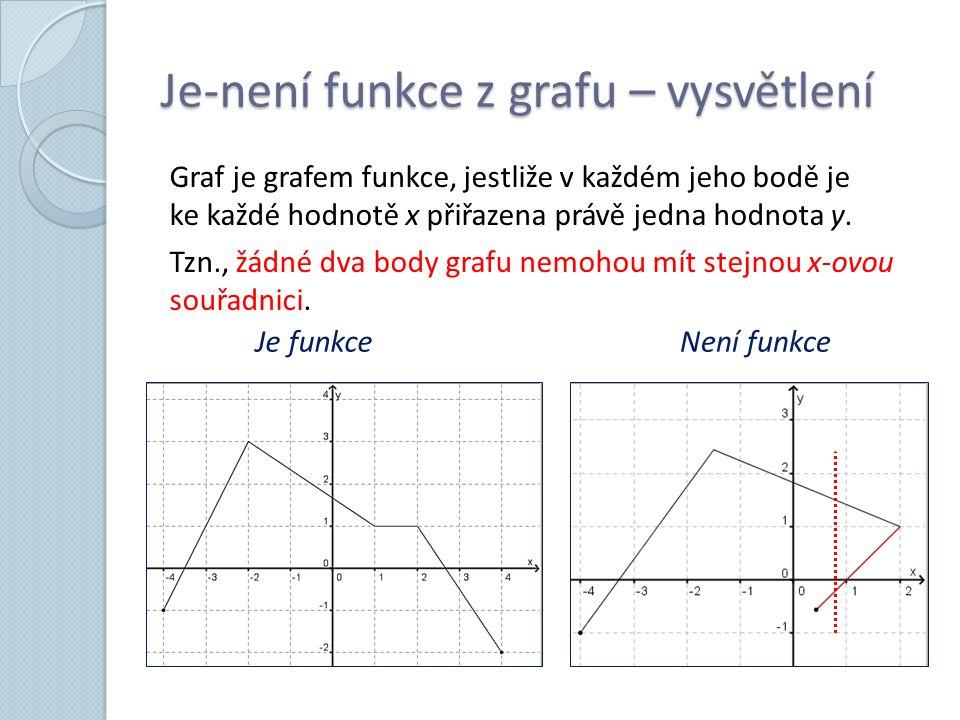 Je-není funkce z grafu – vysvětlení Graf je grafem funkce, jestliže v každém jeho bodě je ke každé hodnotě x přiřazena právě jedna hodnota y. Tzn., žá