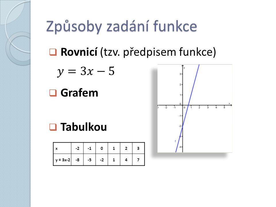 Způsoby zadání funkce x-20123 y = 3x-2-8-5-2147