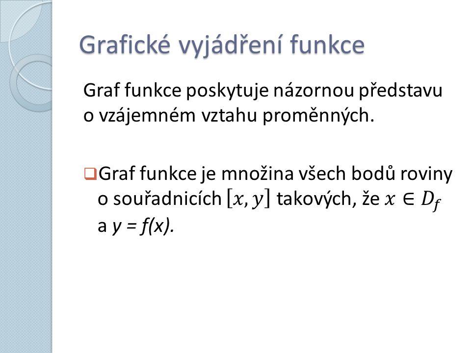 Je funkce Graf č. 1 Není funkce Graf č. 2