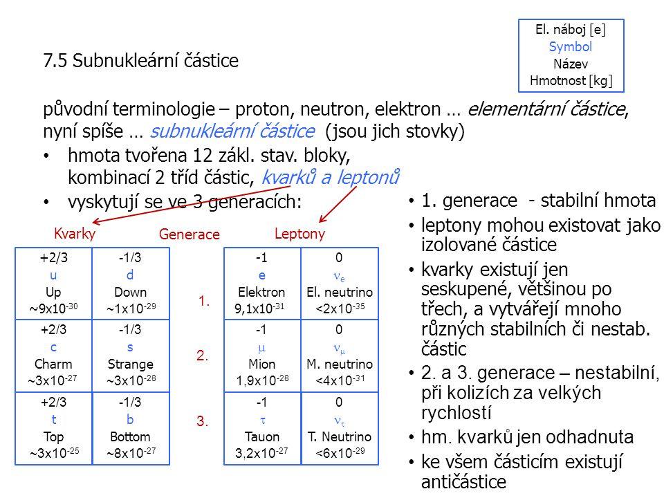 7.5 Subnukleární částice původní terminologie – proton, neutron, elektron … elementární částice, nyní spíše … subnukleární částice (jsou jich stovky) hmota tvořena 12 zákl.