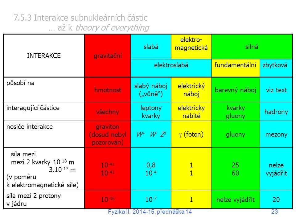 """INTERAKCEgravitační slabá elektro- magnetická silná elektroslabáfundamentálnízbytková působí na hmotnost slabý náboj (""""vůně ) elektrický náboj barevný nábojviz text interagující částice všechny leptony kvarky elektricky nabité kvarky gluony hadrony nosiče interakce graviton (dosud nebyl pozorován) W + W - Z 0  (foton) gluonymezony (v poměru k elektromagnetické síle) 10 -41 0,8 10 -4 1111 25 60 nelze vyjádřit síla mezi 2 protony v jádru 10 -36 10 -7 1nelze vyjádřit20 7.5.3 Interakce subnukleárních částic … až k theory of everything síla mezi mezi 2 kvarky 10 -18 m 3.10 -17 m Fyzika II, 2014-15, přednáška 1423"""