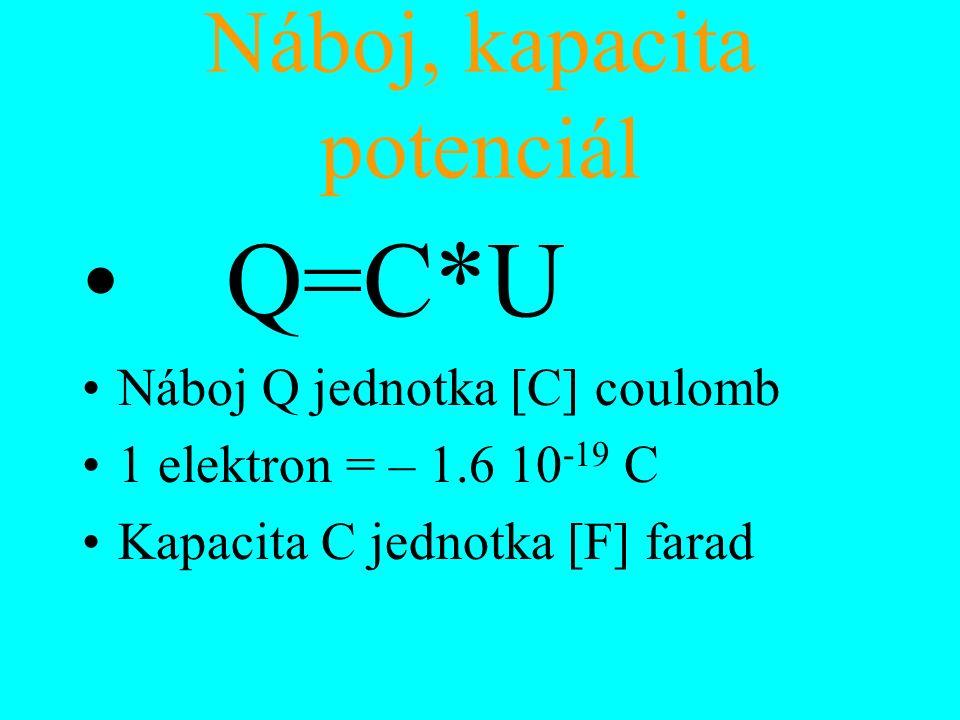 Náboj, kapacita potenciál Q=C*U Náboj Q jednotka [C] coulomb 1 elektron = – 1.6 10 -19 C Kapacita C jednotka [F] farad