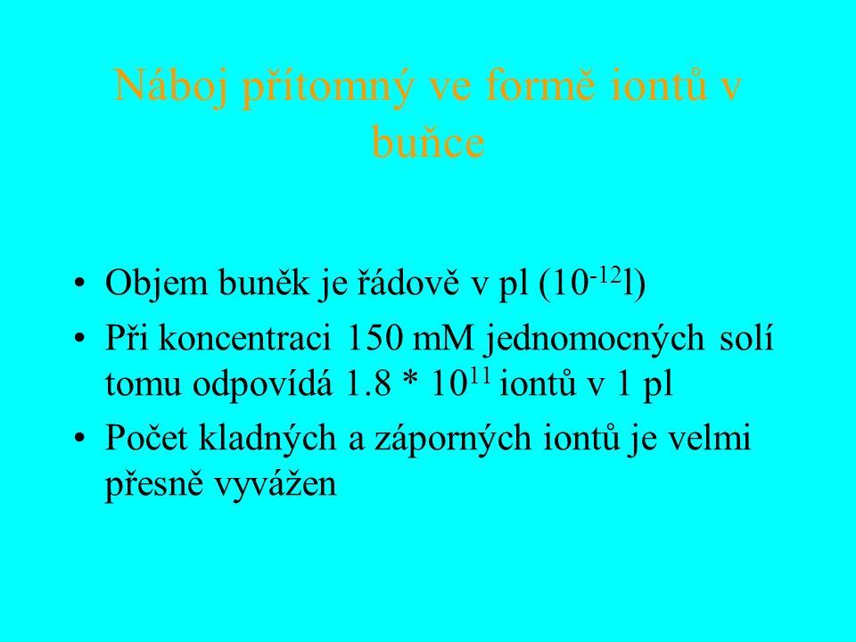 Náboj přítomný ve formě iontů v buňce Objem buněk je řádově v pl (10 -12 l) Při koncentraci 150 mM jednomocných solí tomu odpovídá 1.8 * 10 11 iontů v 1 pl Počet kladných a záporných iontů je velmi přesně vyvážen