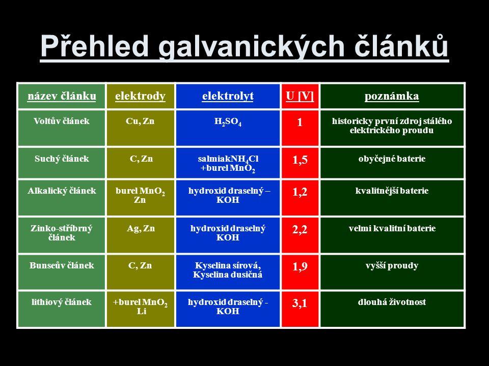 název článkuelektrodyelektrolytU [V]poznámka Voltův článekCu, ZnH 2 SO 4 1 historicky první zdroj stálého elektrického proudu Suchý článek C, Zn salmiakNH 4 Cl +burel MnO 2 1,5 obyčejné baterie Alkalický článek burel MnO 2 Zn hydroxid draselný – KOH 1,2 kvalitnější baterie Zinko-stříbrný článek Ag, Zn hydroxid draselný KOH 2,2 velmi kvalitní baterie Bunseův článekC, Zn Kyselina sírová, Kyselina dusičná 1,9 vyšší proudy lithiový článek+burel MnO 2 Li hydroxid draselný - KOH 3,1 dlouhá životnost Přehled galvanických článků