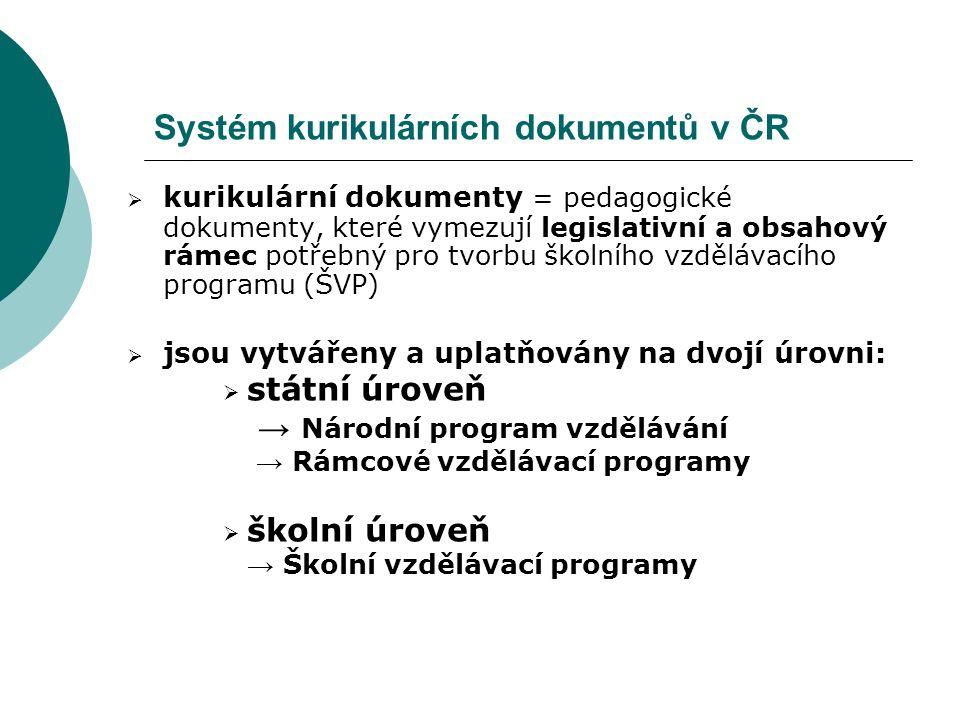 Systém kurikulárních dokumentů v ČR  kurikulární dokumenty = pedagogické dokumenty, které vymezují legislativní a obsahový rámec potřebný pro tvorbu školního vzdělávacího programu (ŠVP)  jsou vytvářeny a uplatňovány na dvojí úrovni:  státní úroveň → Národní program vzdělávání → Rámcové vzdělávací programy  školní úroveň → Školní vzdělávací programy