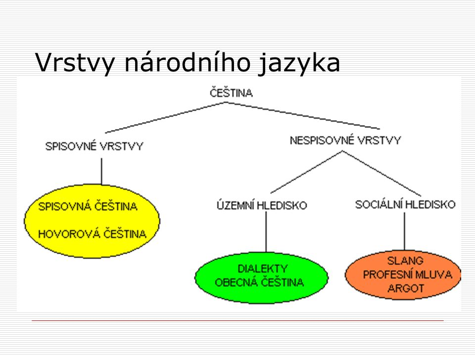 Zdroje:  Kolektiv autorů: Odmaturuj z českého jazyka.