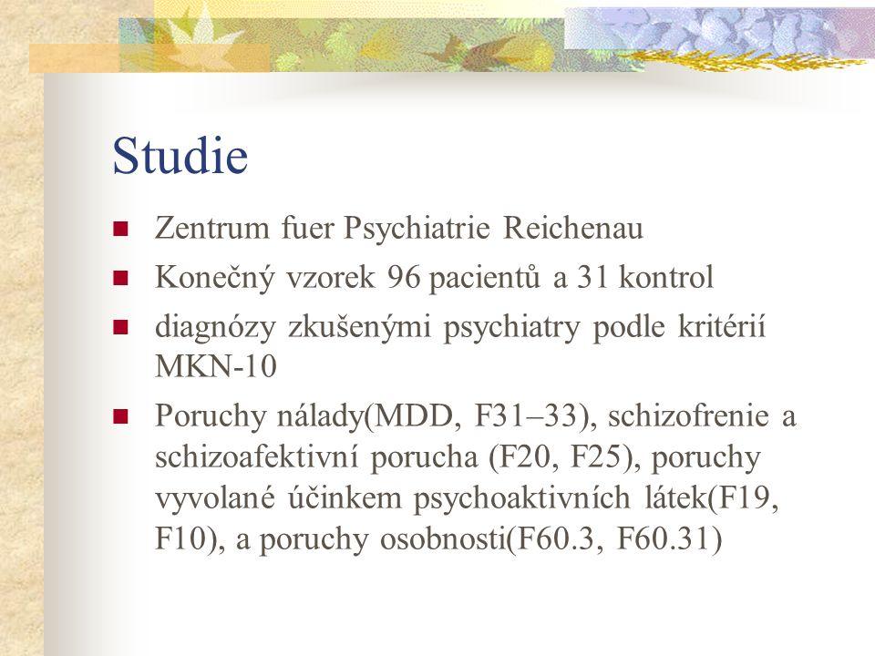 Studie Zentrum fuer Psychiatrie Reichenau Konečný vzorek 96 pacientů a 31 kontrol diagnózy zkušenými psychiatry podle kritérií MKN-10 Poruchy nálady(MDD, F31–33), schizofrenie a schizoafektivní porucha (F20, F25), poruchy vyvolané účinkem psychoaktivních látek(F19, F10), a poruchy osobnosti(F60.3, F60.31)