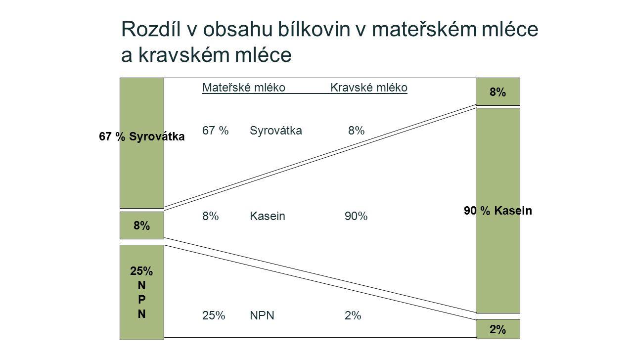 67 % Syrovátka 25% N P N 90 % Kasein 8% 2% 8% Mateřské mléko Kravské mléko 67 %Syrovátka 8% 8%Kasein90% 25%NPN 2% Rozdíl v obsahu bílkovin v mateřském mléce a kravském mléce