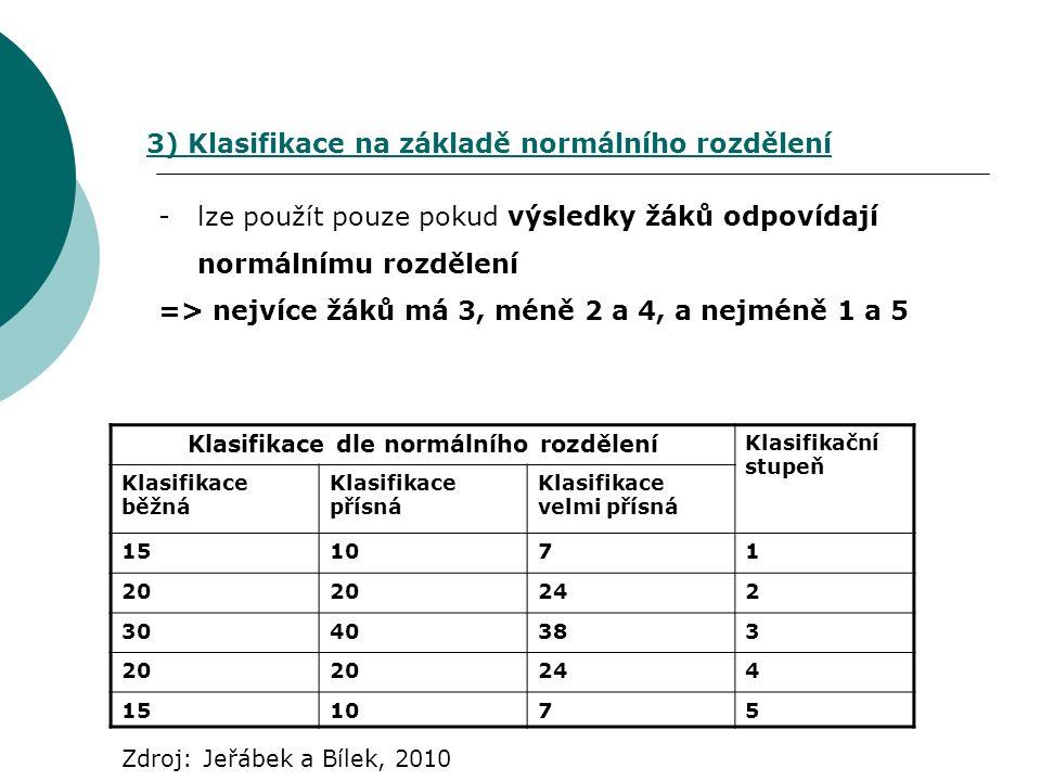 -lze použít pouze pokud výsledky žáků odpovídají normálnímu rozdělení => nejvíce žáků má 3, méně 2 a 4, a nejméně 1 a 5 3) Klasifikace na základě norm