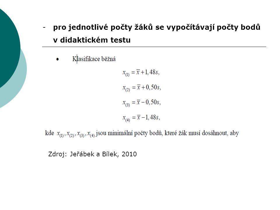 -pro jednotlivé počty žáků se vypočítávají počty bodů v didaktickém testu Zdroj: Jeřábek a Bílek, 2010