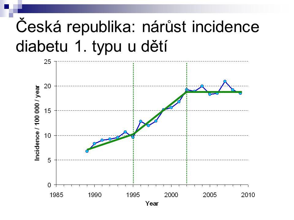 Česká republika: nárůst incidence diabetu 1. typu u dětí